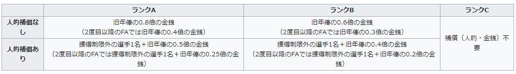 野上亮磨・FA