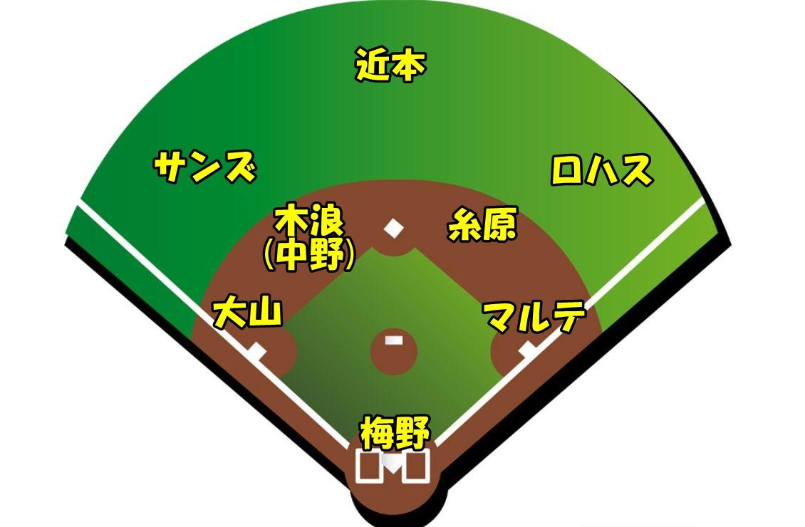 【2021年版】阪神開幕スタメンオーダー予想【外国人野手3人の場合】