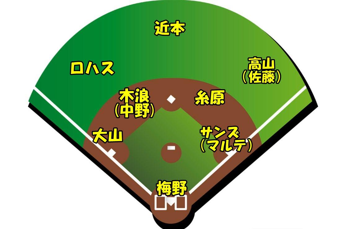 【2021年版】阪神開幕スタメンオーダー予想