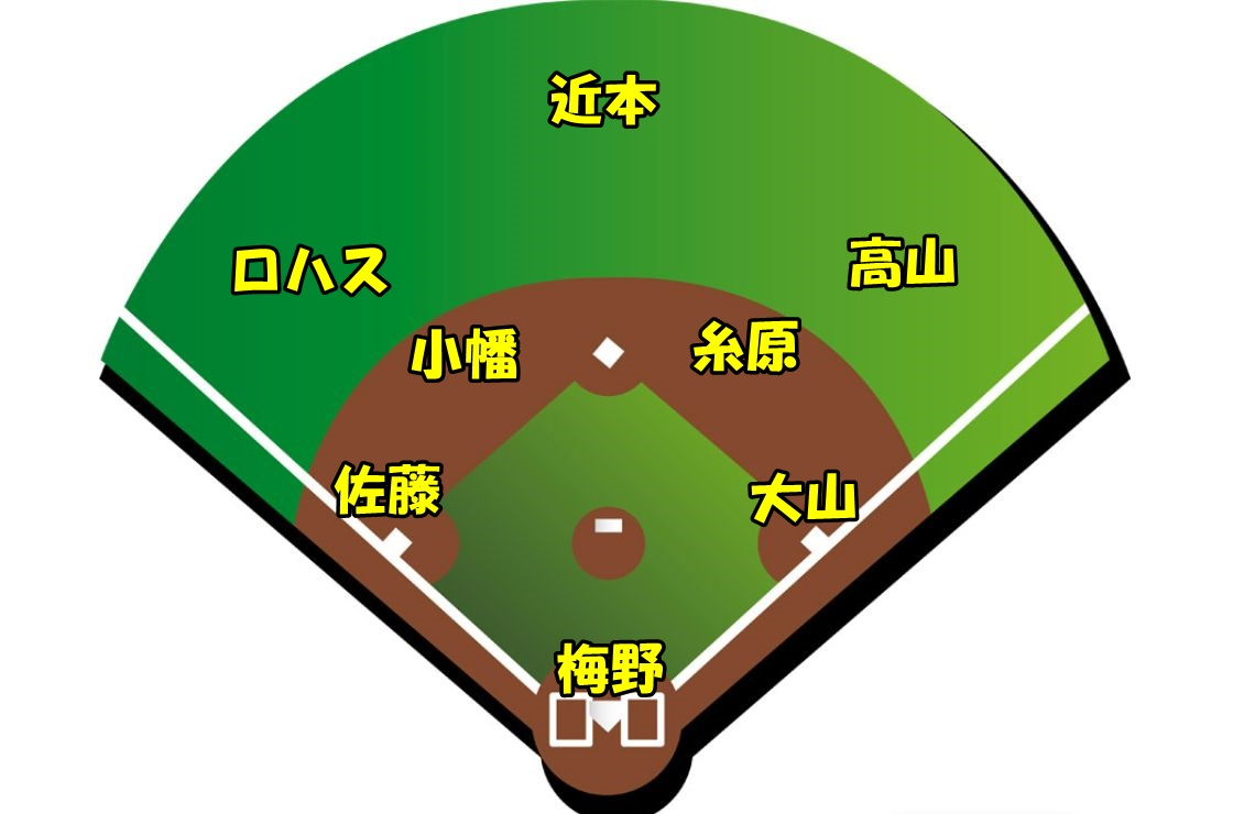 【2021年版】阪神開幕スタメンオーダー予想【個人的な理想】